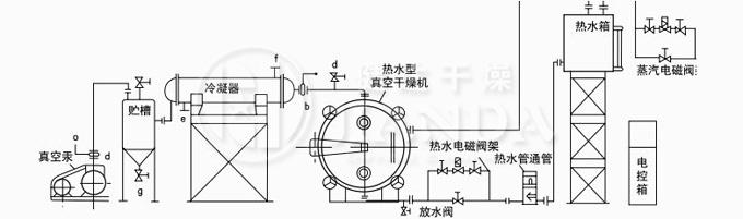 熱水自動穩控循環、溶劑回收真空幹燥係統圖