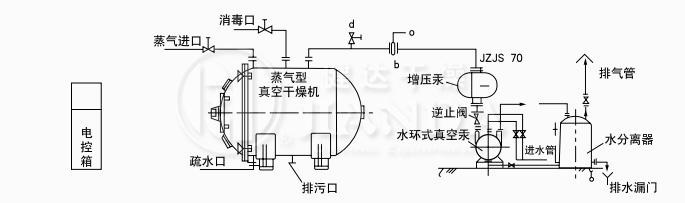 蒸汽加熱、溶劑不回收真空幹燥係統圖