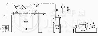 V型混合机结构示意图