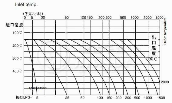 水份蒸发量图
