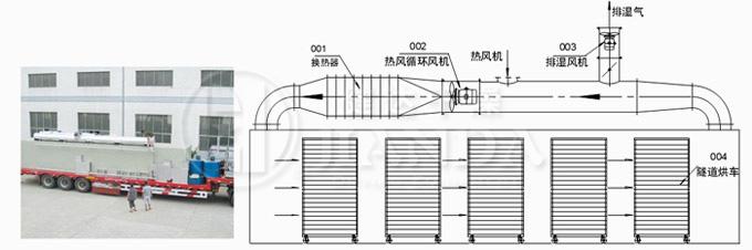 SD系列隧道式热风循环烘箱结构示意图