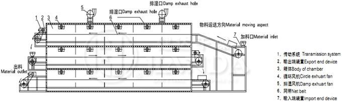 DW系列多层带式万博官网手机注册结构示意图