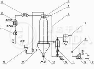 YPL系列压力式喷雾制粒干燥机工艺流程