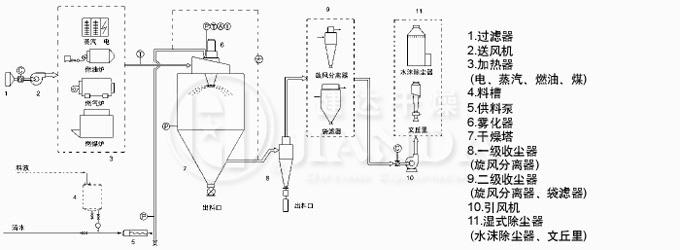 LPG系列高速离心喷雾万博官网手机注册工业流程图
