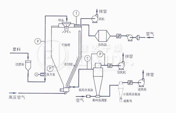 ZLPG系列中药浸膏喷雾干燥机器流程示意图