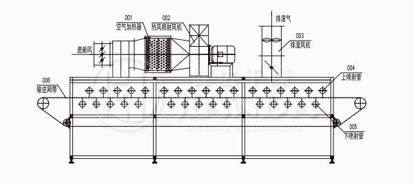 DWP系列喷射气流带式干燥机结构示意图