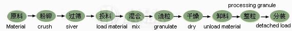 FL型沸騰制粒干燥機材料工藝程序