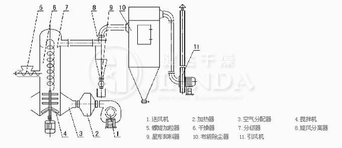 XSG系列旋转闪蒸干燥机结构图