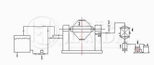 SZG系列双锥回转真空干燥机安装示意图