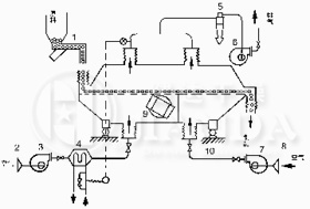 ZLG系列振动流化床工艺流程图