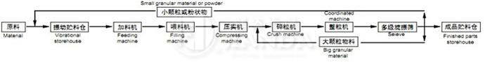 GZL系列干法辊压造粒机流程图l