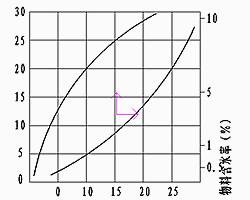 雙筒干燥機結構圖