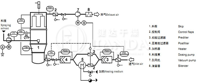 FL型沸腾制粒干燥机工艺流程图