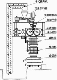 GZL系列干法辊压造粒机结构图