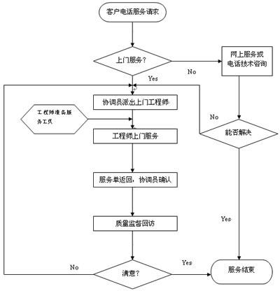 健达干燥服务流程图