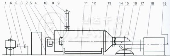 RLY系列燃油热风炉结构图