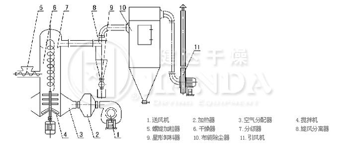 碳化硅干燥生产线工艺流程简图