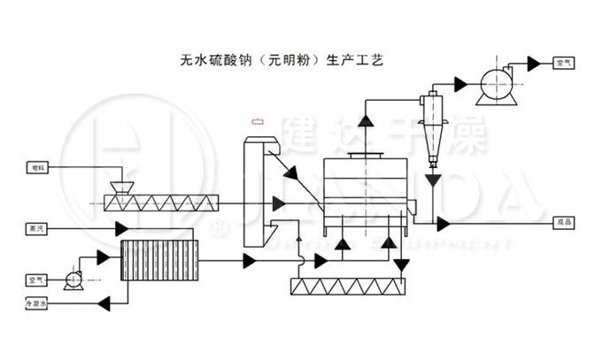 硫酸钠(芒硝)专用沸腾流化床床干燥机
