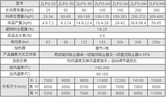 ZLPG系列中藥浸膏噴霧干燥機器 技術參數